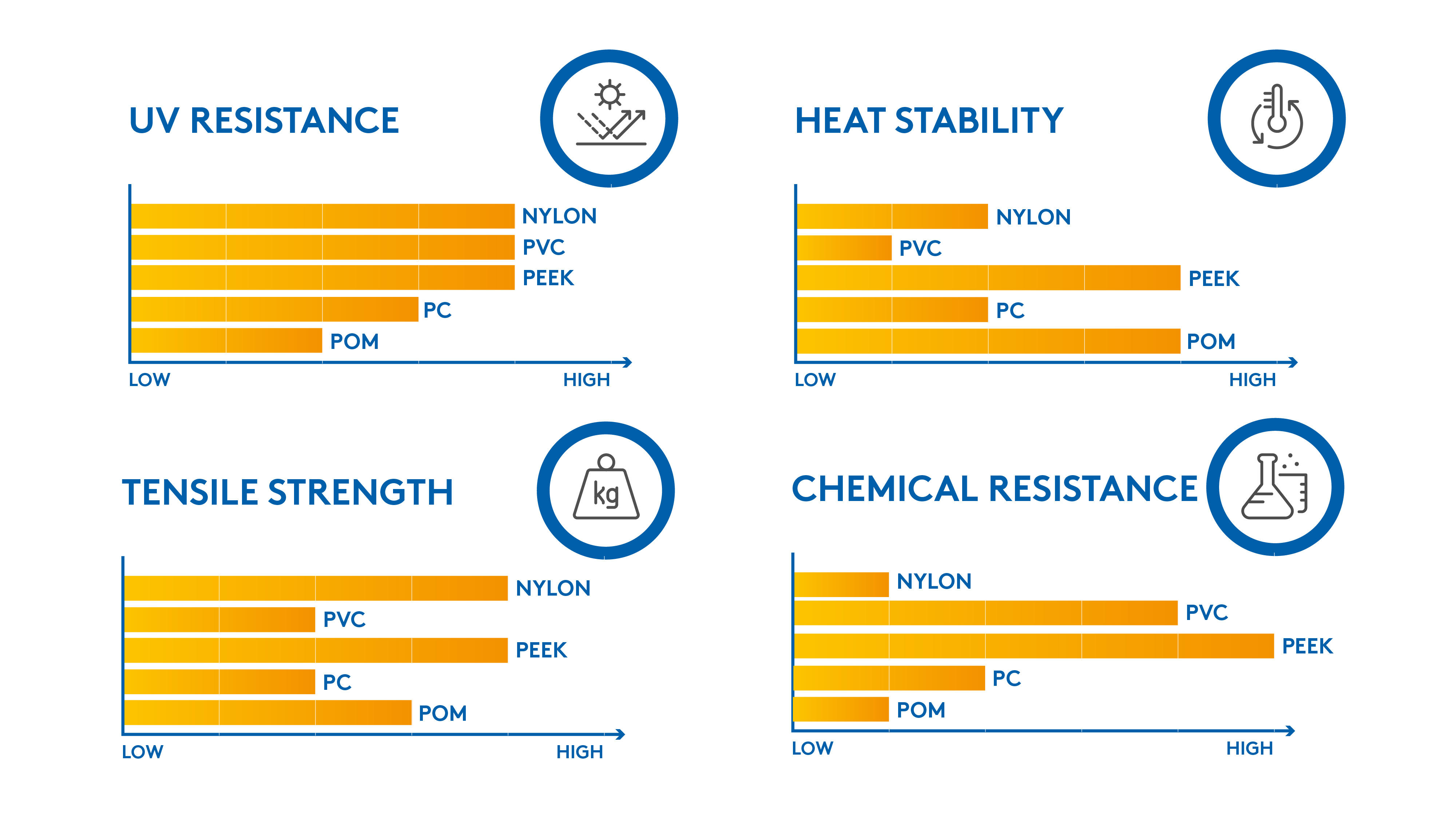 Key plastics and associate performance: UV resistance, heat stability, tensile strength, chemical resistance
