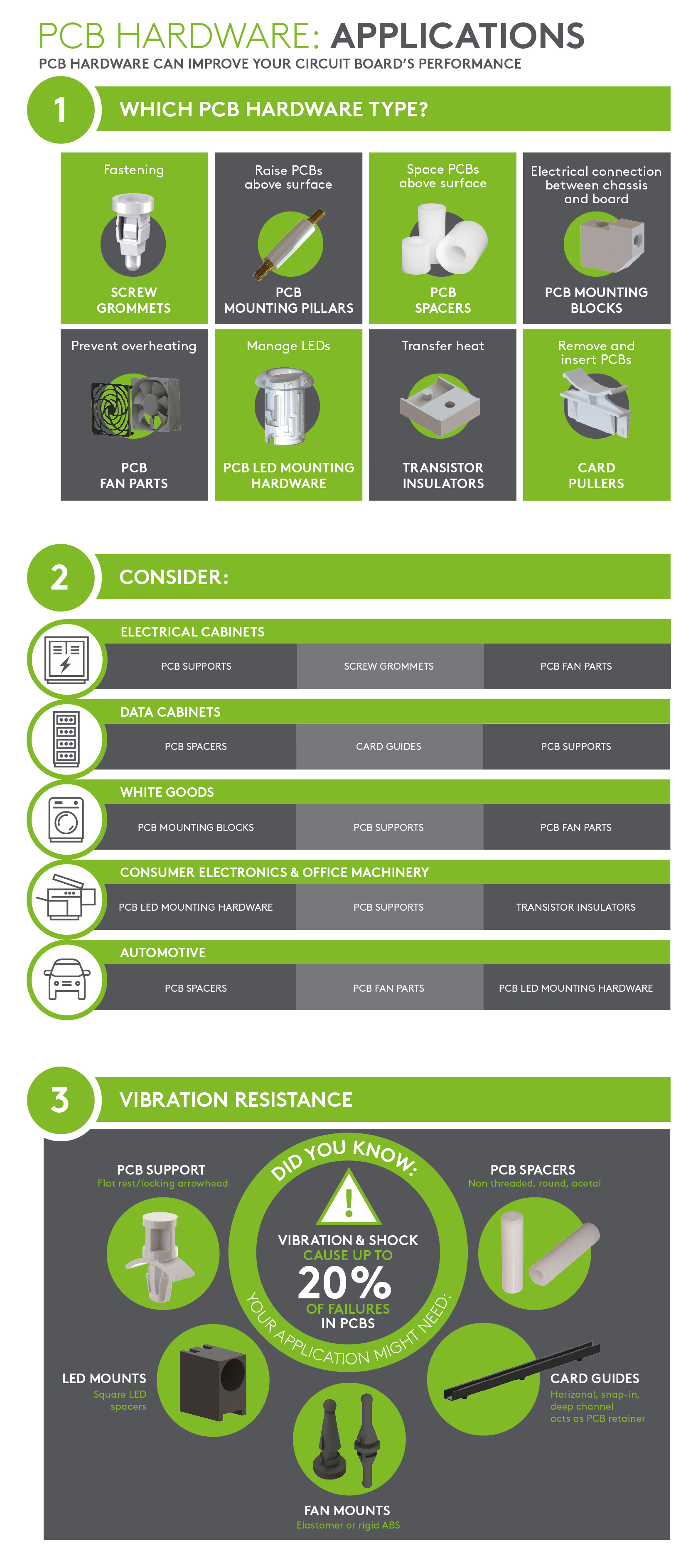 PCB hardware - Applications Infographic
