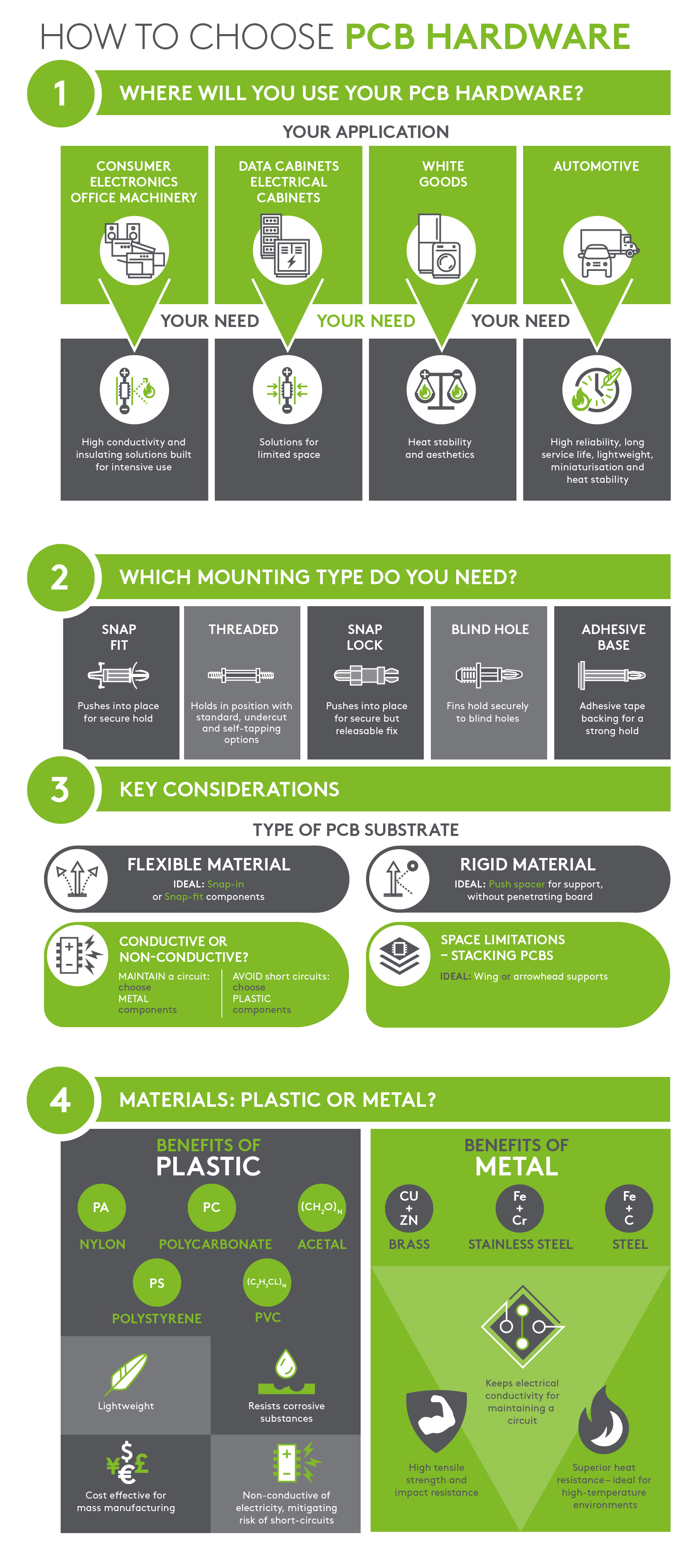 How to choose PCB Hardware - Infographic