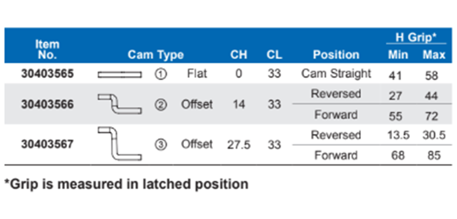 Compression Latches Table of Cam Types Examples