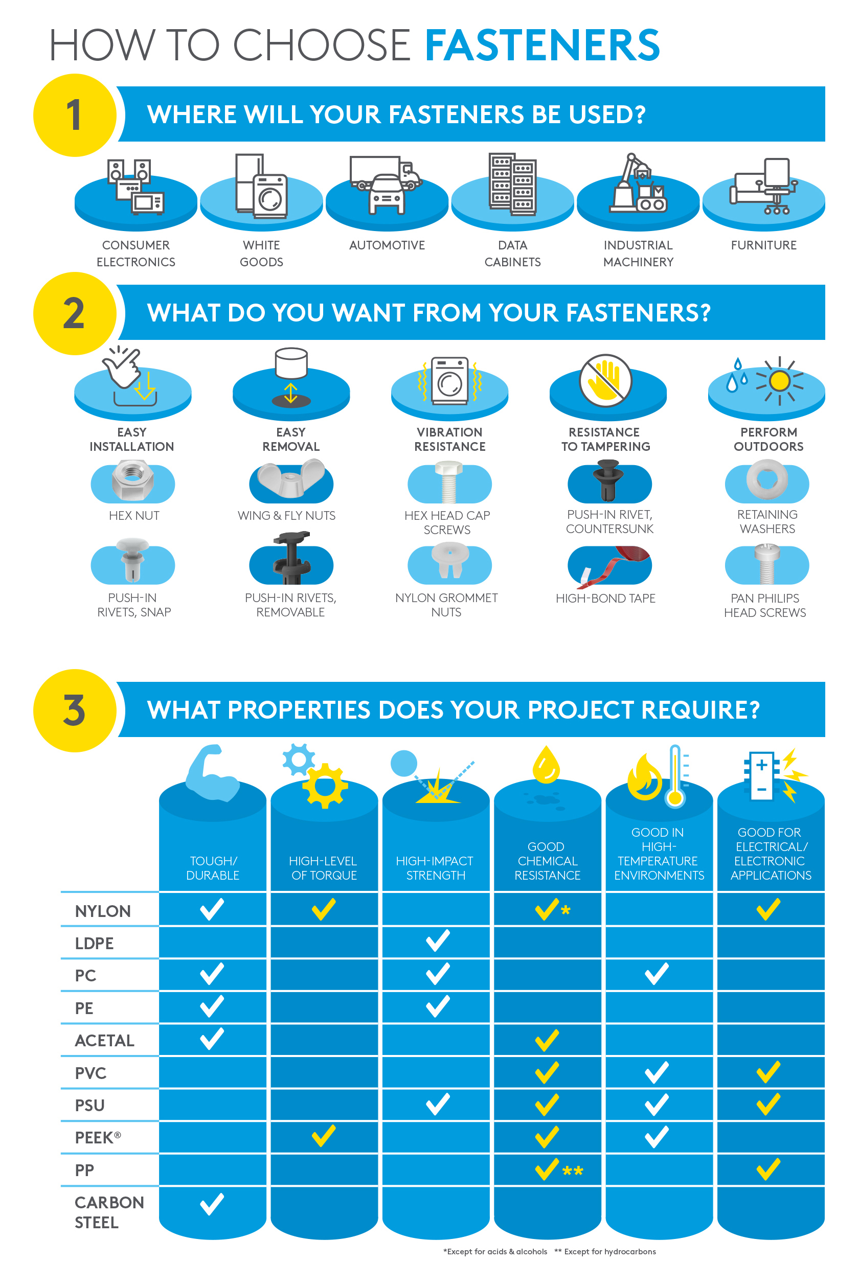 How to choose fasteners Infographic