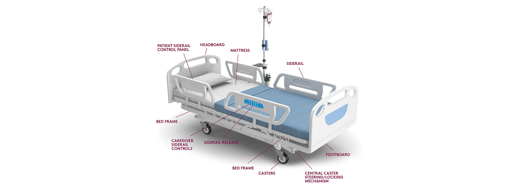 Anatomy of a hospital bed