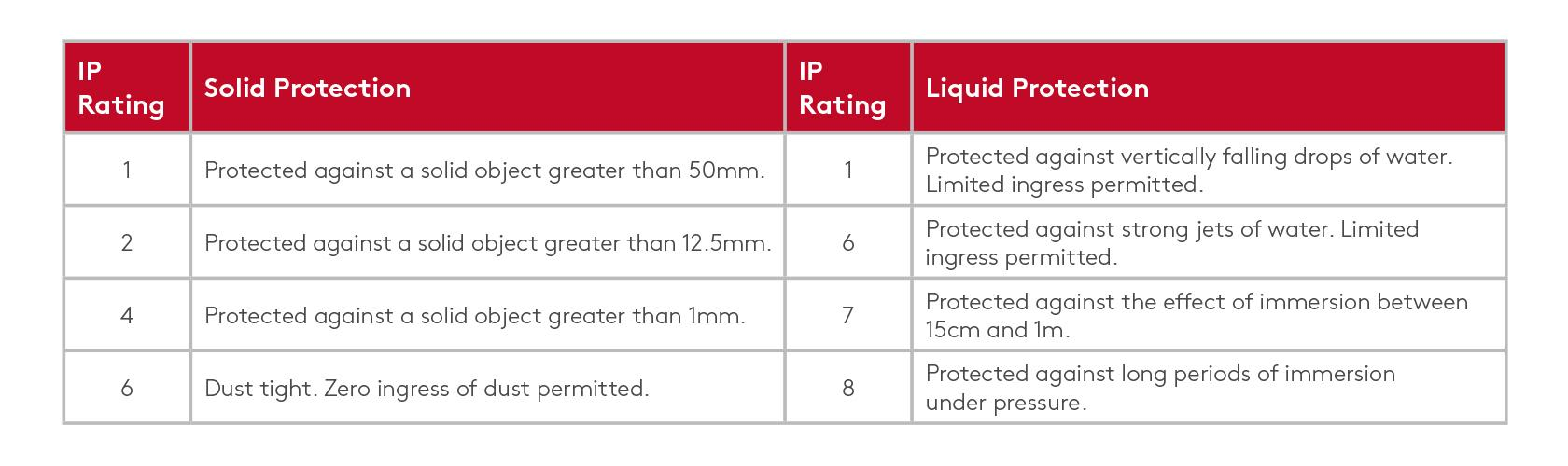 IP Rating table infographic