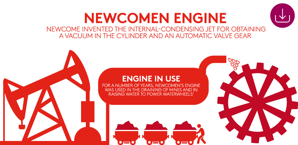 Industry 1.0 Newcomen engine graphic