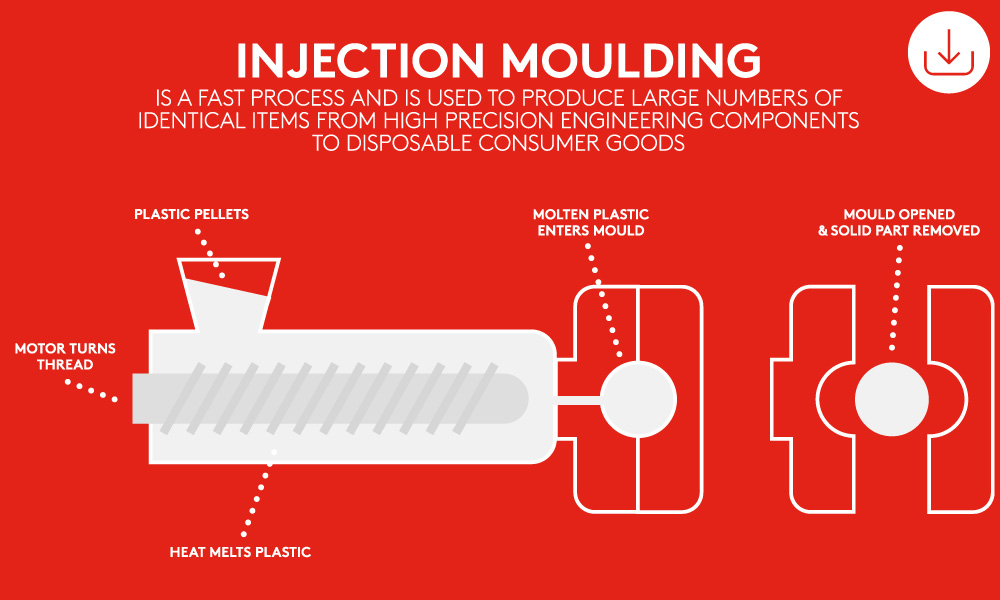 Industry 3.0 injection moulding graphic