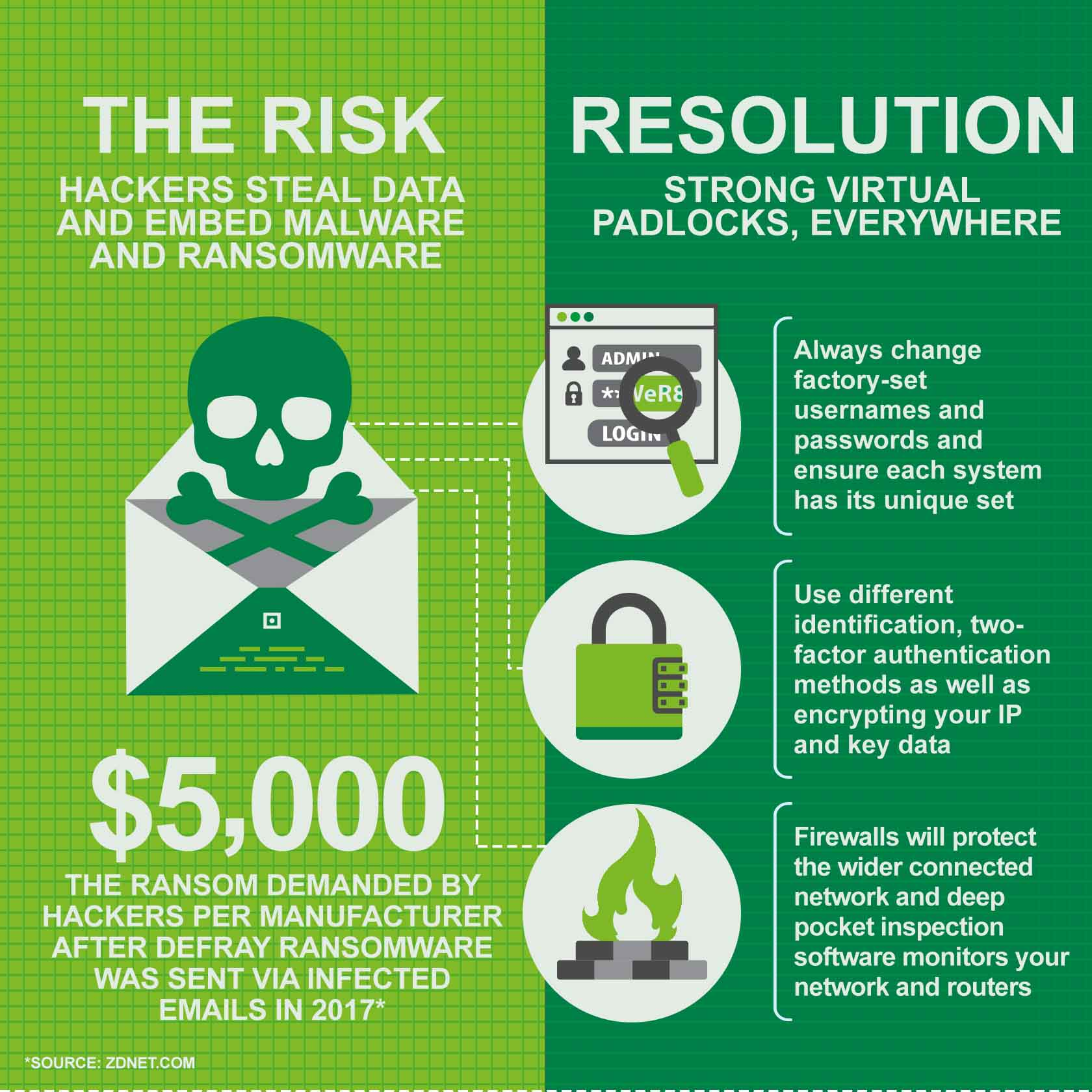the risk and resolution of hackers stealing data