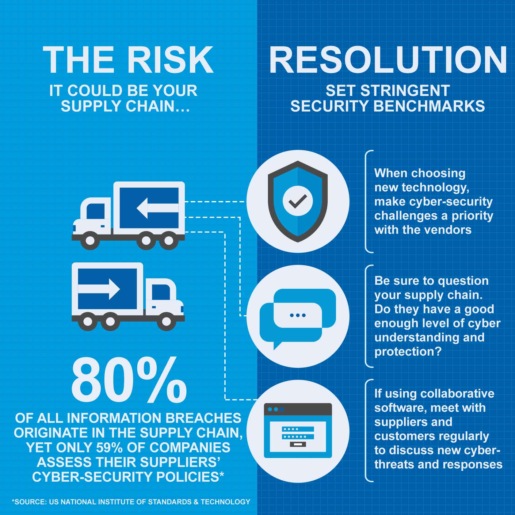 the risk and resolution of data security on your supply chain