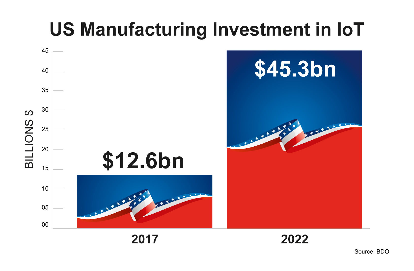 us investment in 4.0