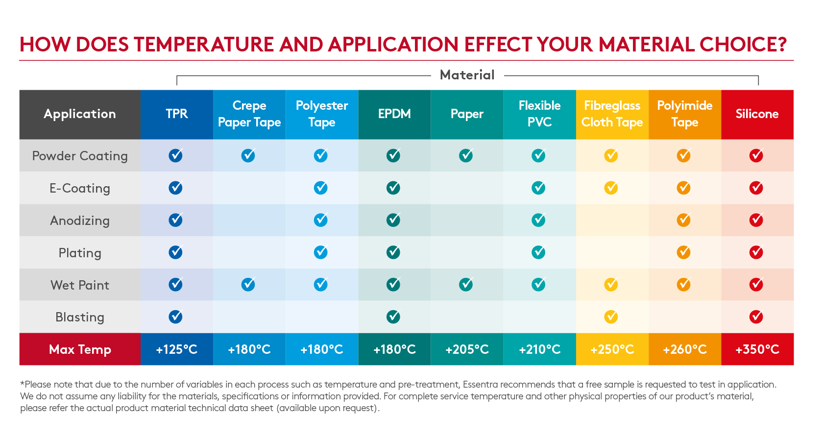 How does temperature and application effect masking material choice?
